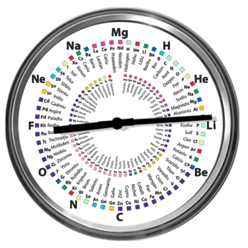 Ceas de chimie elemente